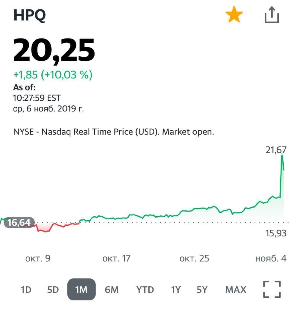 Акции компании HPQ US 6 ноября 2019 г. Xerox (XRX US) может купить HP (HPQ US).