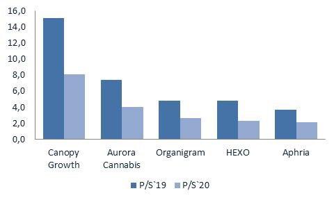 Рынок акций канадских компаний Canopy Growth, Aurora Cannabis, Organigra,.Hexo, Aphria