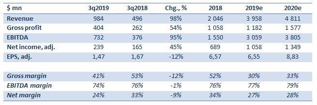 Акции компании имеют сравнительно низкую дивидендную доходность (около 1%). Увеличением объемов добычи, которое в 2020 г. планируется на уровне 12%.