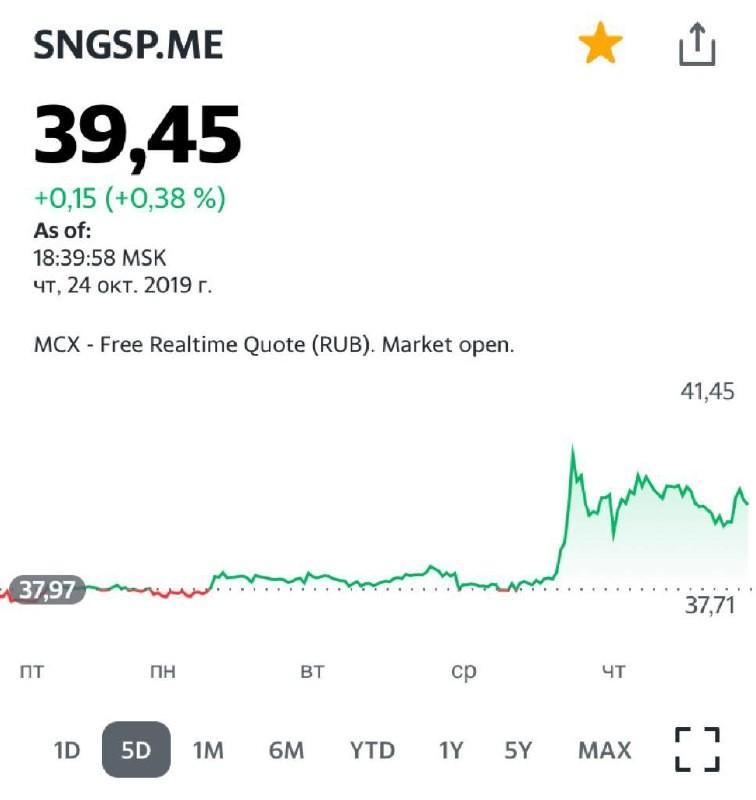 Второй день продолжается ралли в акциях «Сургутнефтегаза» (SNGS RX).