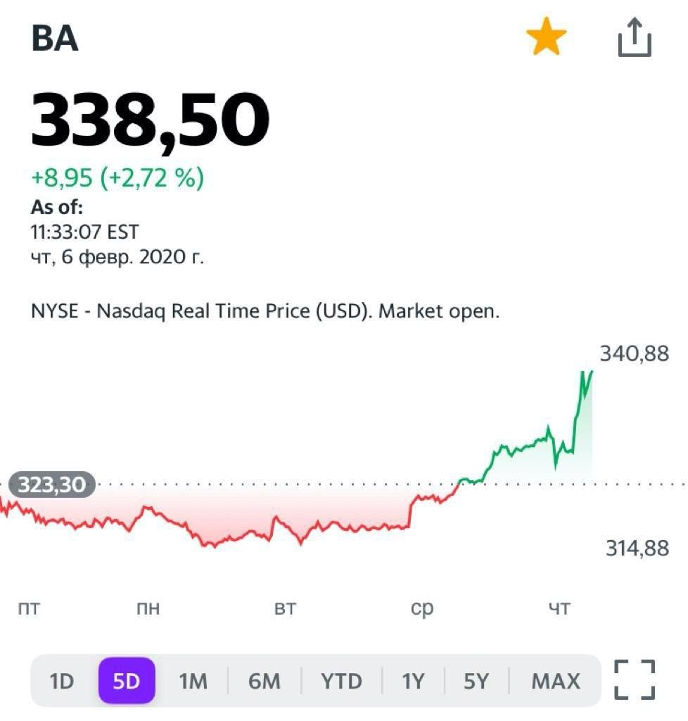 Акции Боинг (Boeing BA US) на сегодня растут