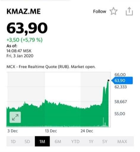 30 декабря активно покупал Камаз