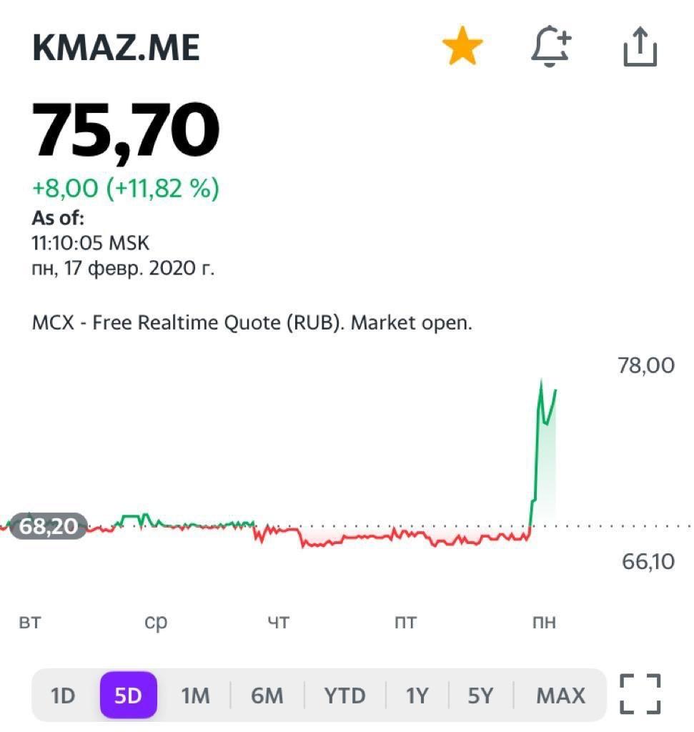 Акции КАМАЗа (KMAZ RX) сегодня растут на новостях о возможном слиянии с Sollers (SVAV RX)