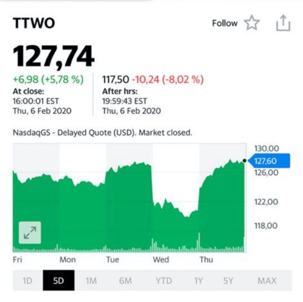 Take-Two Interactive (TTWO US). Вполне удачно отработали по этой новой идее. В сервисе BidKogan зафиксировали вечером прибыль по половине позиции