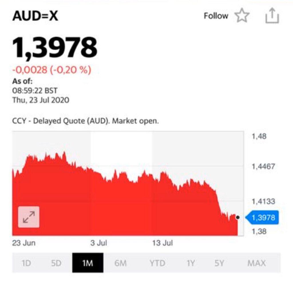Продолжается укрепление евро, фунта и других валют против доллара