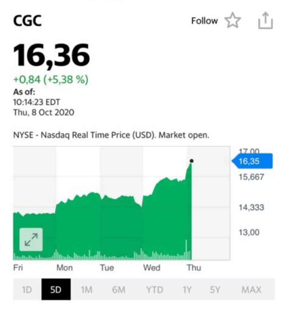 Акции CGC на сегодня