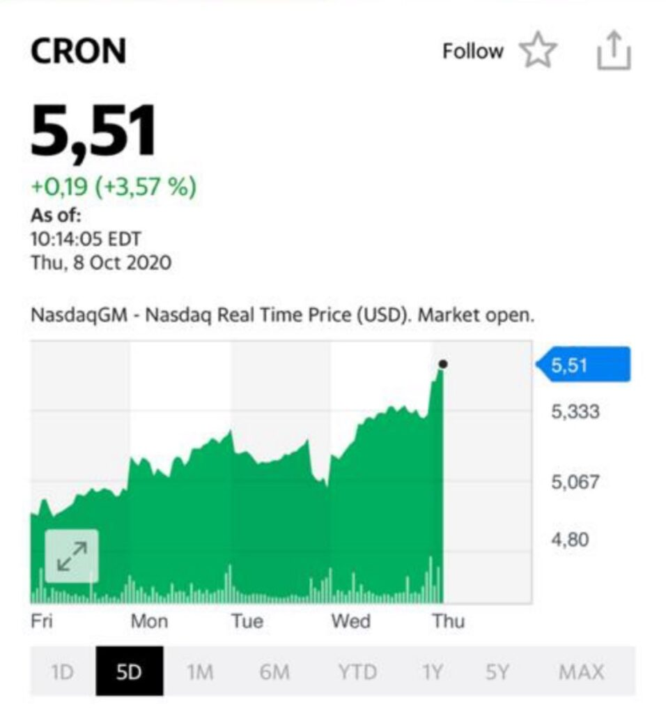 Акции CRON на сегодня
