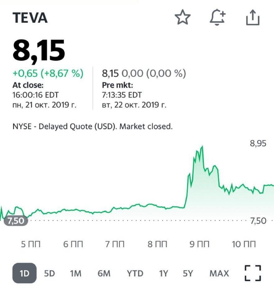 Вкратце поясню вчерашний позитив рынка по поводу акций Teva (TEVA US).