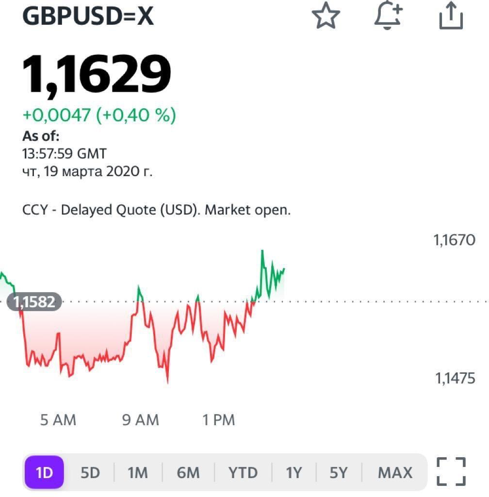 Динамика роста доллара