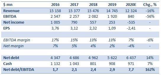 Долговая нагрузка по показателям EBITDA в 2020г