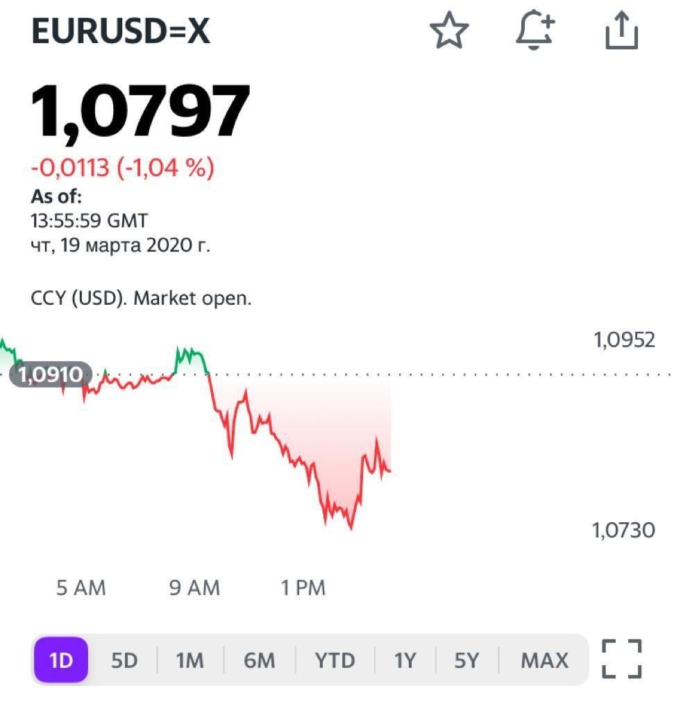 Динамика роста Евро (Euro)   Bitkogan.com