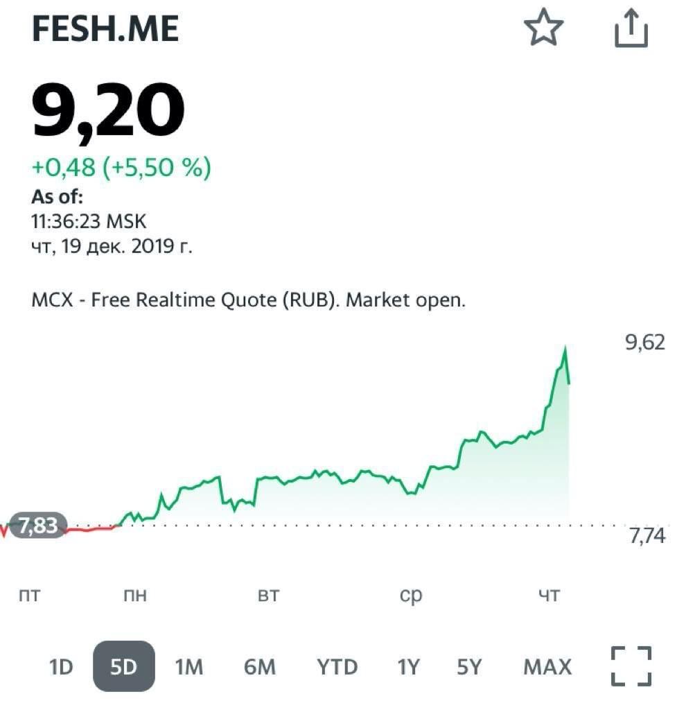 С начала недели рост акции FEASH.ME составил уже около 18%.