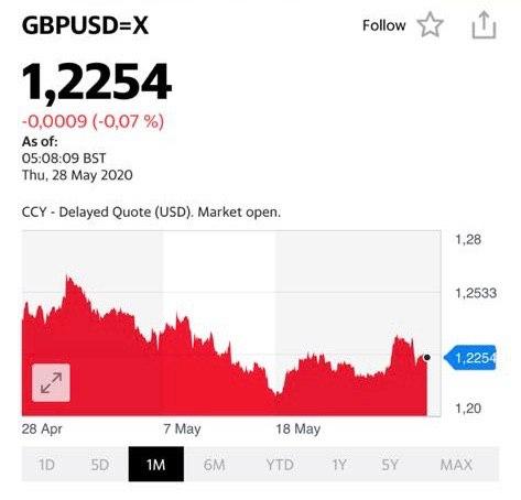 Динамика курса Британского фунта