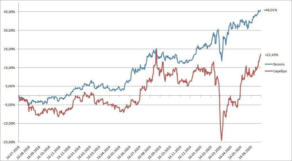 Нельзя исключить, что сейчас предпочтительнее держать активы, связанные с добычей серебра, а также ориентированные на драгметалл ETF, нежели золотые активы.