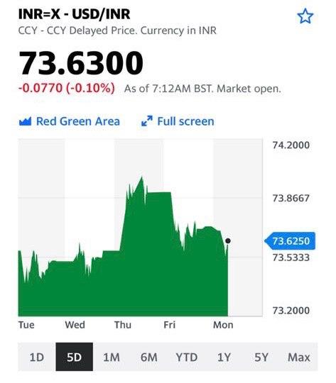 Динамика курса индийского рупия