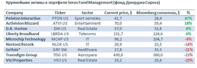 Крупнейшие активы в портфеле Soros Fund Management (Фонд Джорджа Сороса)