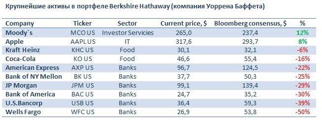 Крупнейшие активы в портфеле Berkshire Hathaway (Компания Уоррена Баффета)