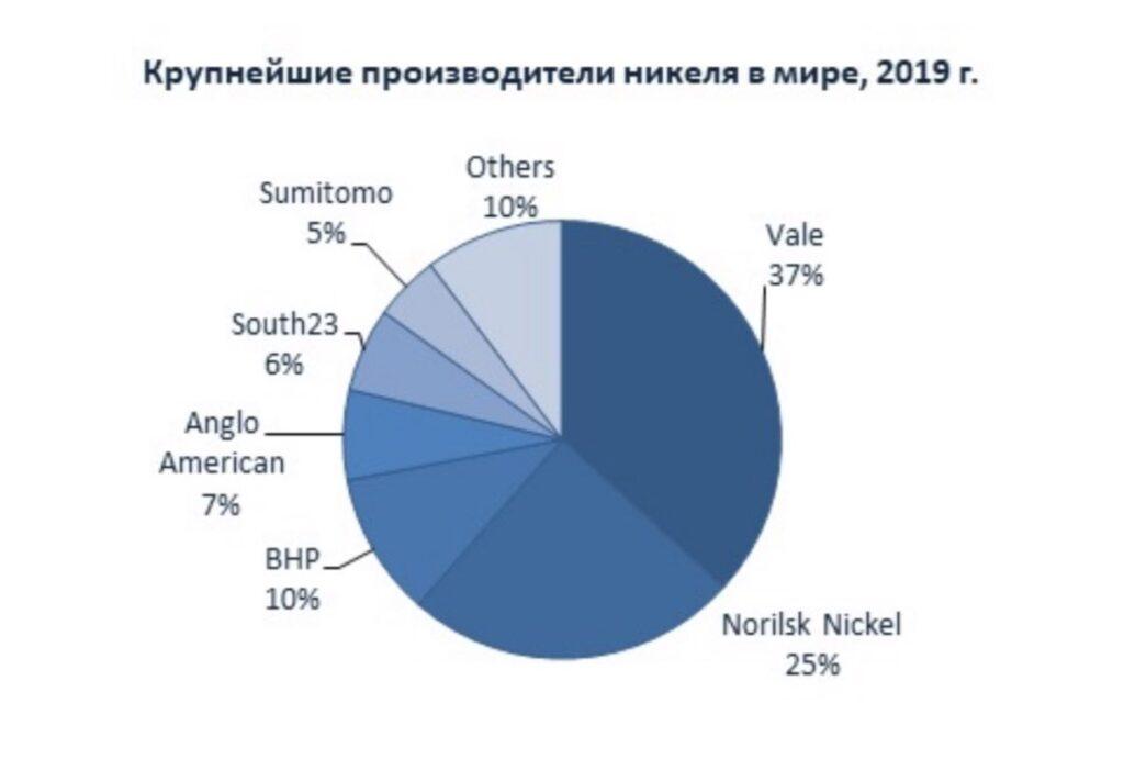 Крупнейшие производители никеля в мире, 2019г.