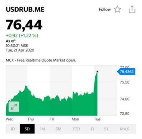 Рубль вышел из ожидаемого коридора, 71-75, и в моменте торгуется по 76,45