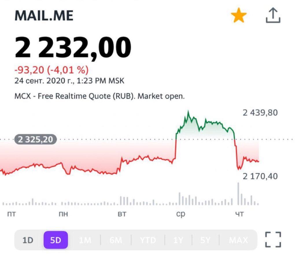 Курс MAILRq | Акции Mail.ru Group