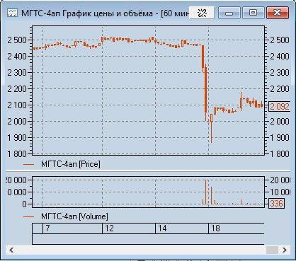 МГТС (MGTSP RX) «присоединилась» к компаниям
