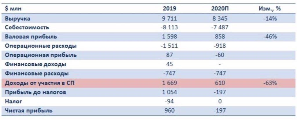 ивиденды ГМК очень важны для РУСАЛа, а в свете низких цен на алюминий это обстоятельство становится чуть ли не критическим.