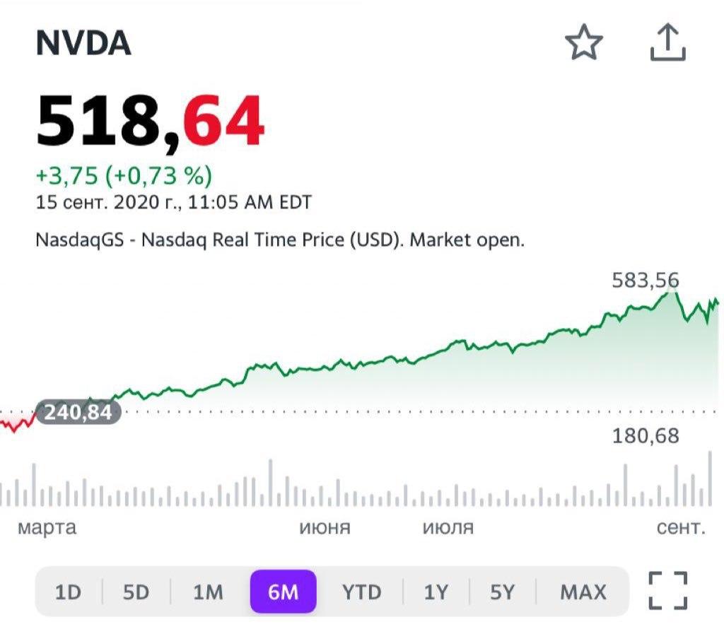 Акции компании NVIDIA