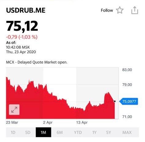 Уже сегодня на торгах рубль не 76-77, а вокруг 75 фигуры.