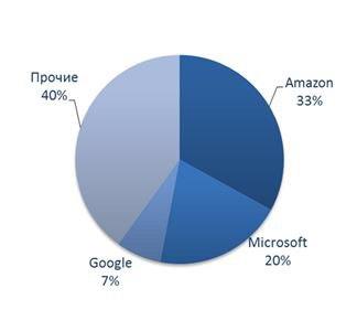 Облачные сервисы в информационных технологиях.
