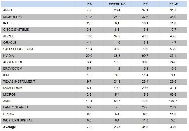 Наравне с WDC относительно недорого выглядят Intel (INTC US), IBM (IBM US) и HP (HPQ US). Полагаю, стоит присмотреться…