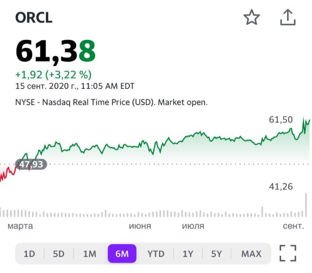 Акции компании Oracle