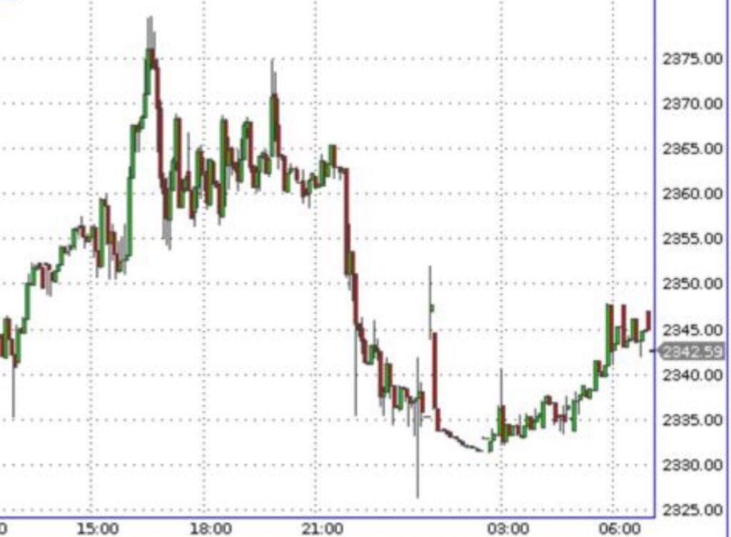 Котировки акций палладия