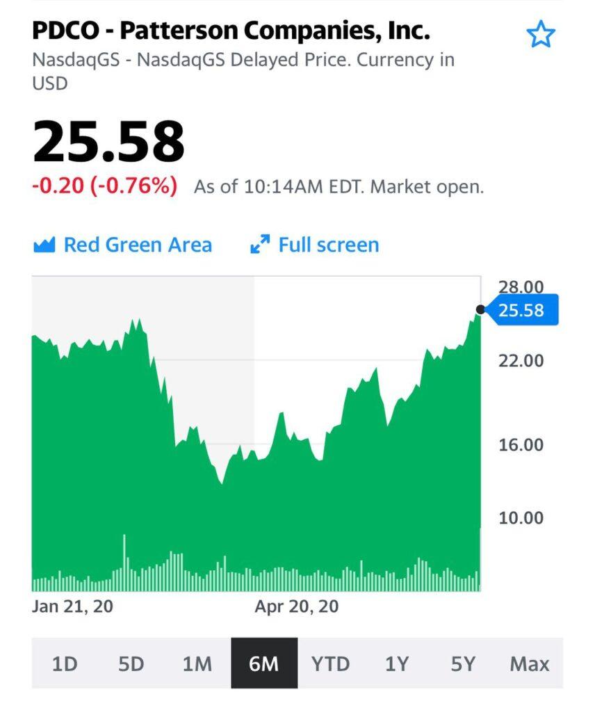 Для меня доходность остается на уровне 6% от цены покупки. Но если вы только собираетесь входить в позицию по акции – сейчас возможно найти идеи, которые предложат еще больше.