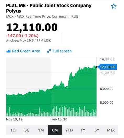 Что стоит покупать Полюс золото и Полиметалл?