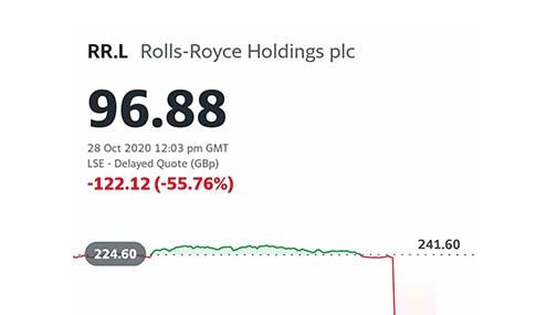 Акции Rolls-Royce (RR/LN) снижаются в 3 раза