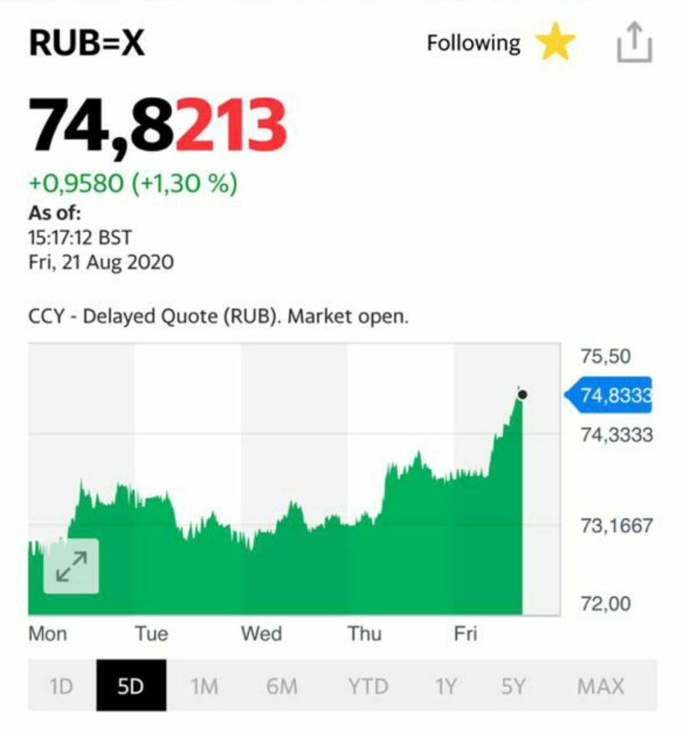 Закрыл половину позиции по фьючерсу USD/RUB
