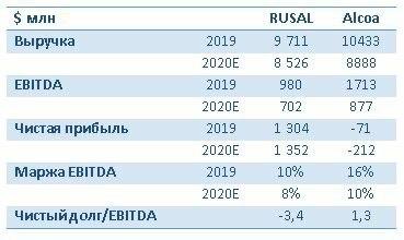 Перспективы акций компаний алюминиевой отрасли РУСАЛ и Alcoa