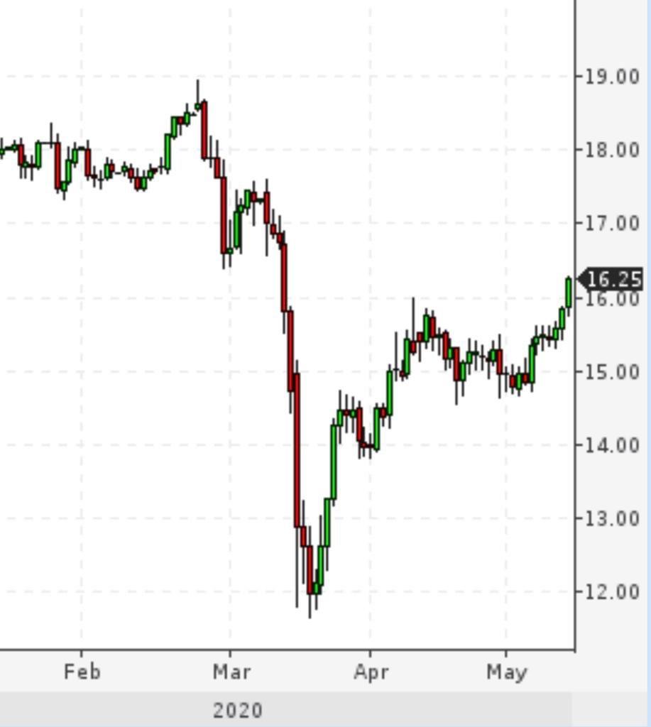 За последнее время золото выросло на 2,5%