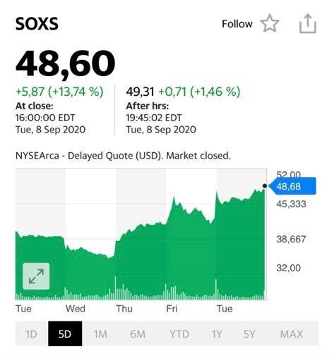 Анализ рынка акций на 9 сентября