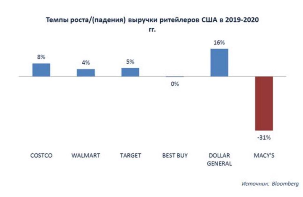 Обзор компании Macy's (M US): рынок акций