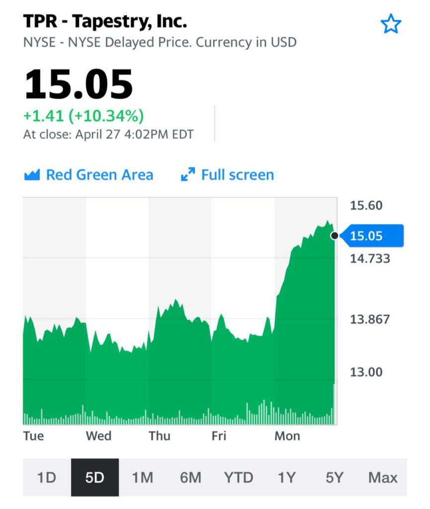 Tapestry (TPR US) +10.34%