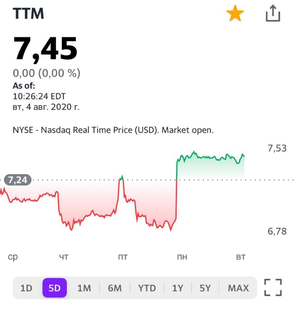 Акции Tata дают весьма привлекательную оценку по ключевым мультипликаторам.