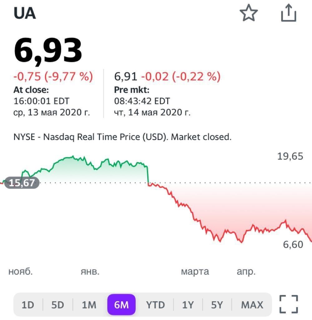Вместе с тем, по моему мнению, преждевременно говорить о банкротстве подобных компаний. Возьмем, в частности, Under Armour. Да, в 2020 г. компания, согласно прогнозу Bloomberg, получит чистый убыток.