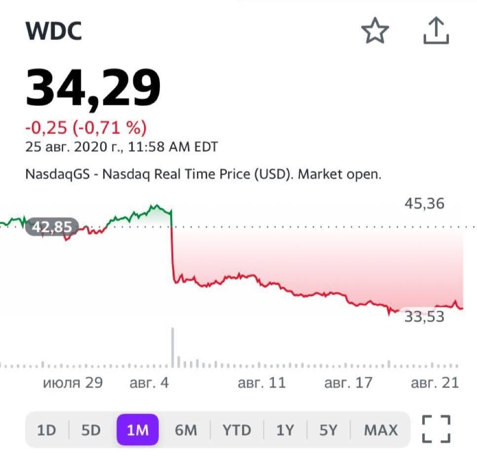 Western Digital (WDC US), акции которой выглядят сегодня одними из самых дешевых в секторе. В августе компания опубликовала нейтральную финансовую отчетность