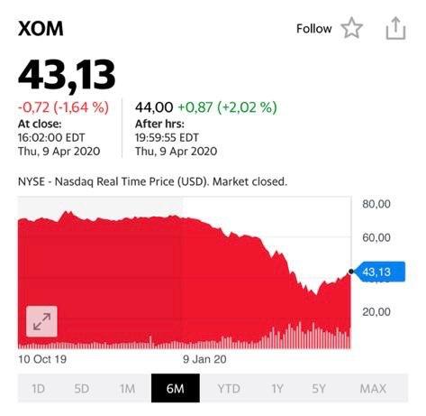 Американские компании XOM выйдут из всего этого кризиса с большим плюсом, очевиден.