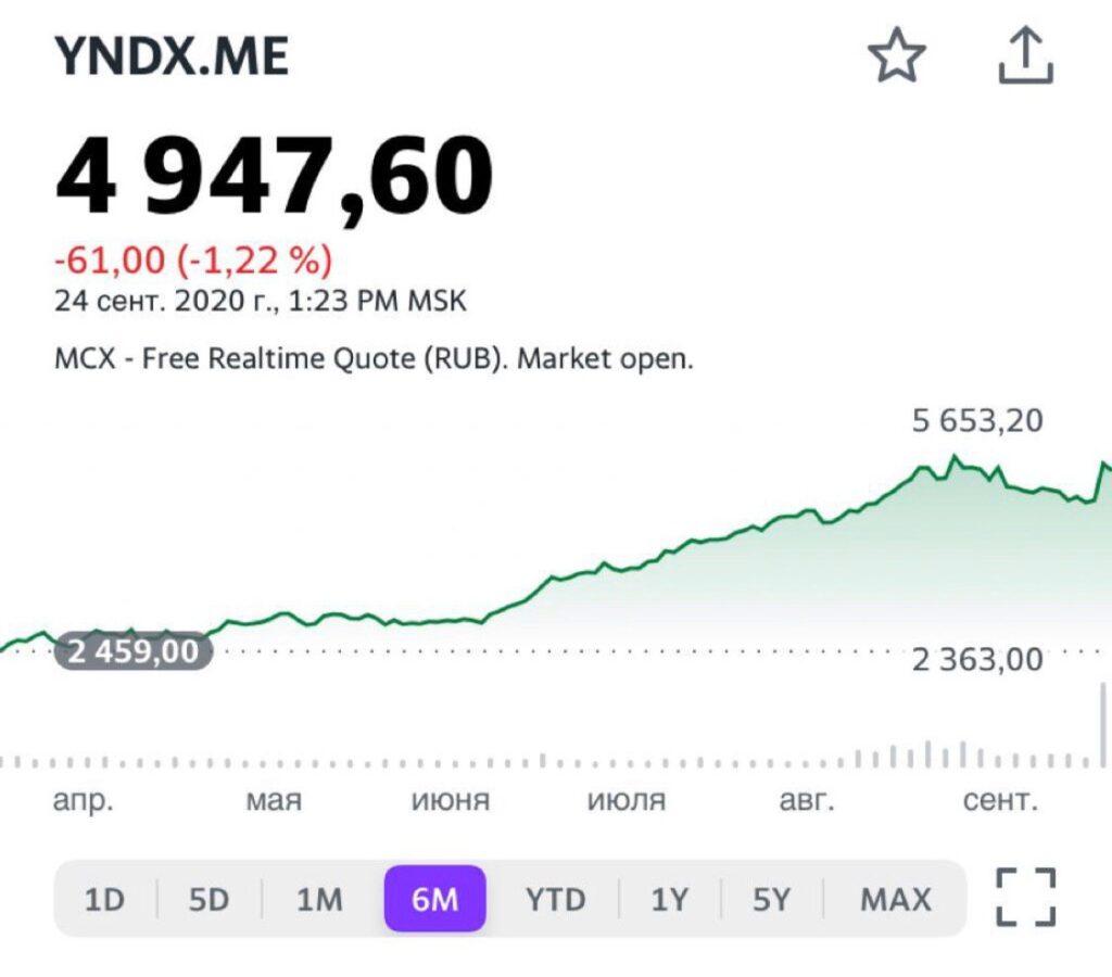 Курс Yandex| Акции Яндекса