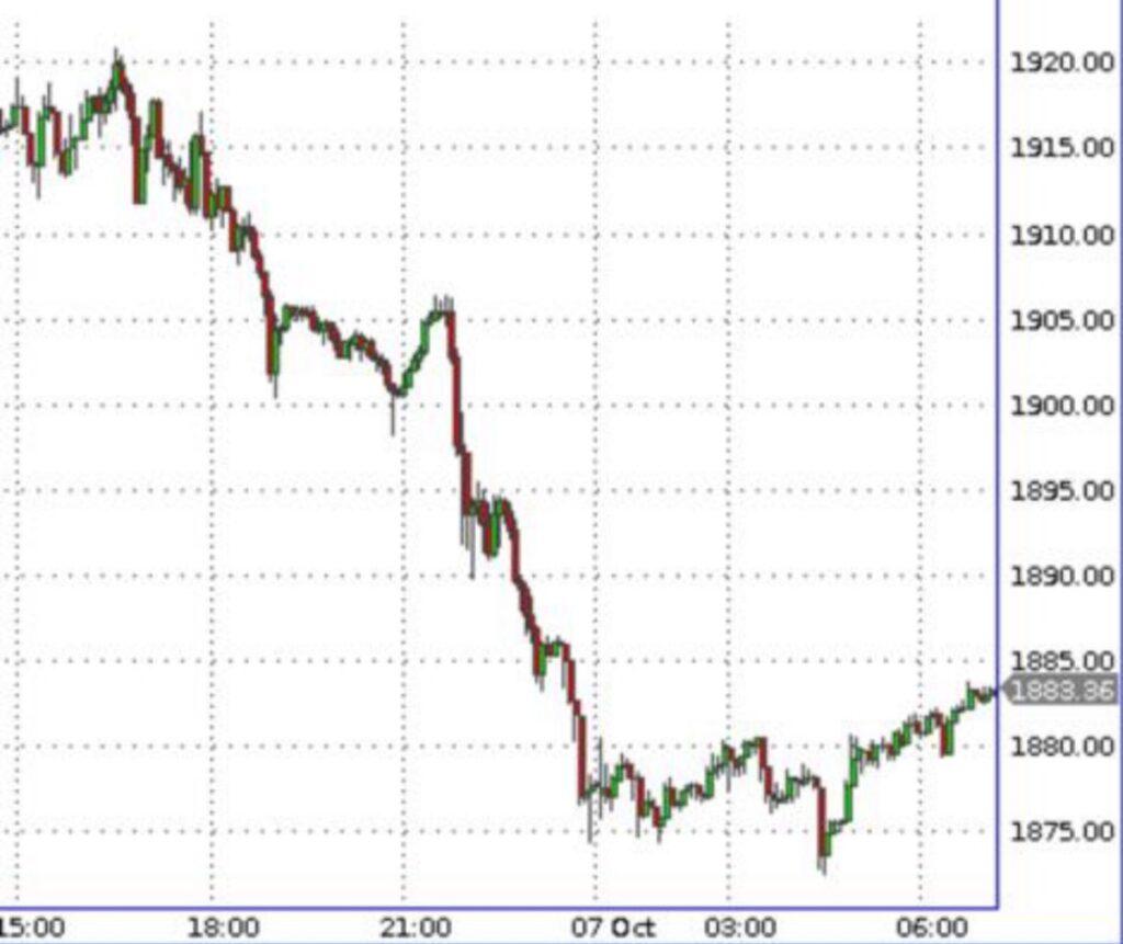 Индекс золота