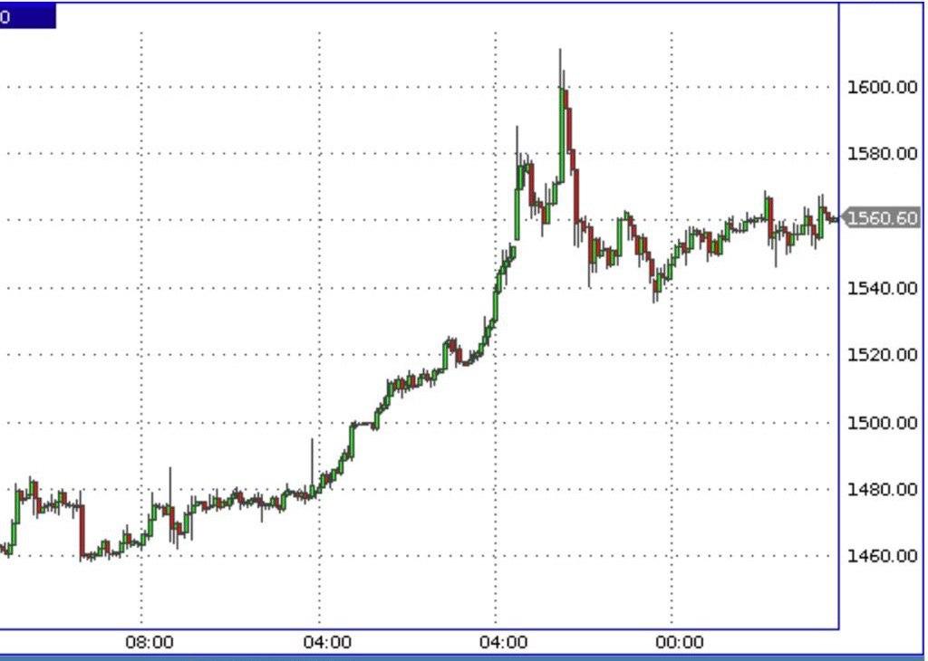Динамика цен на золото (GOLD)