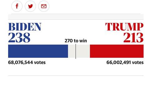 итоги голосования в США 2020