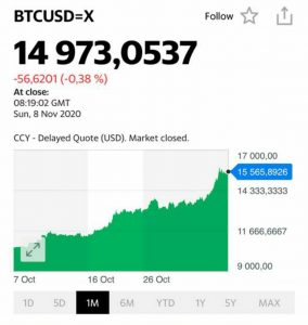 Курс биткоина на сегодня